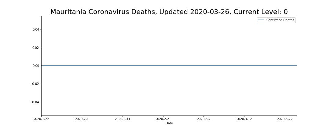 Mauritania Coronavirus Deaths