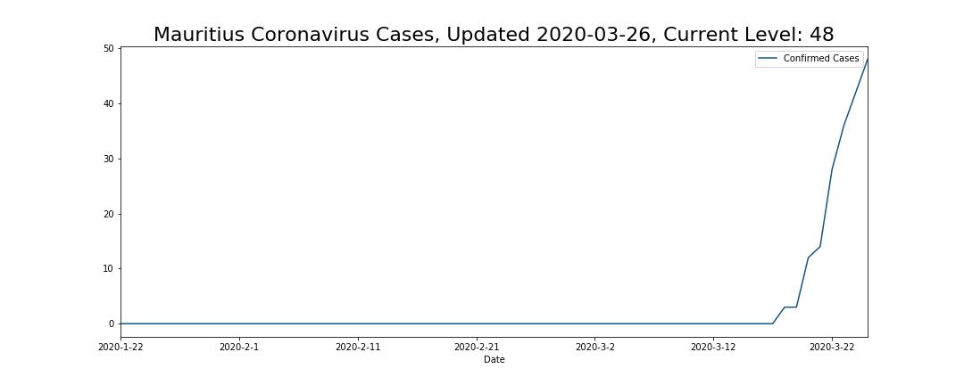 Mauritius Coronavirus Cases