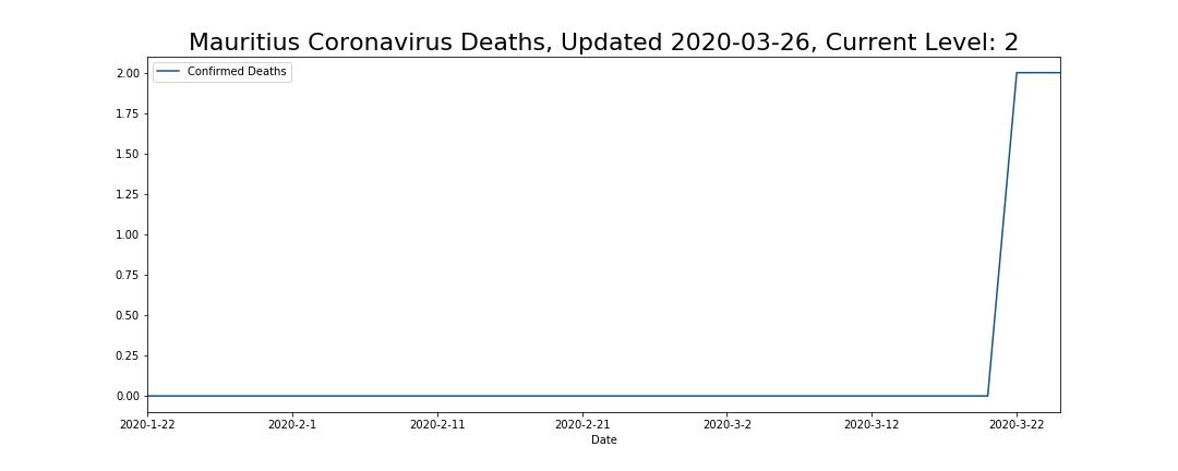 Mauritius Coronavirus Deaths