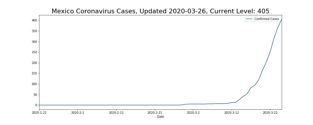 Mexico Coronavirus Cases