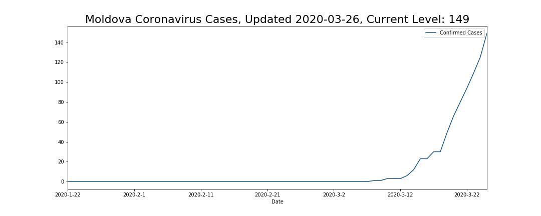 Moldova Coronavirus Cases
