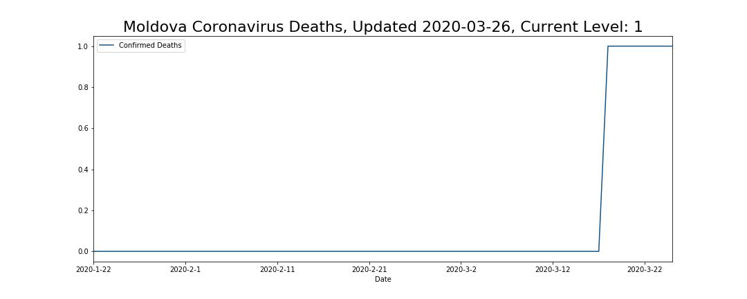 Moldova Coronavirus Deaths