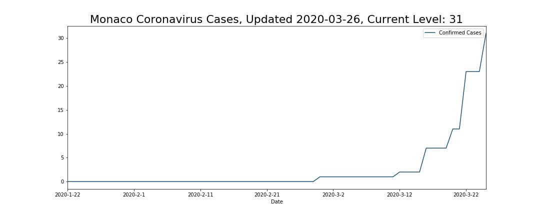Monaco Coronavirus Cases