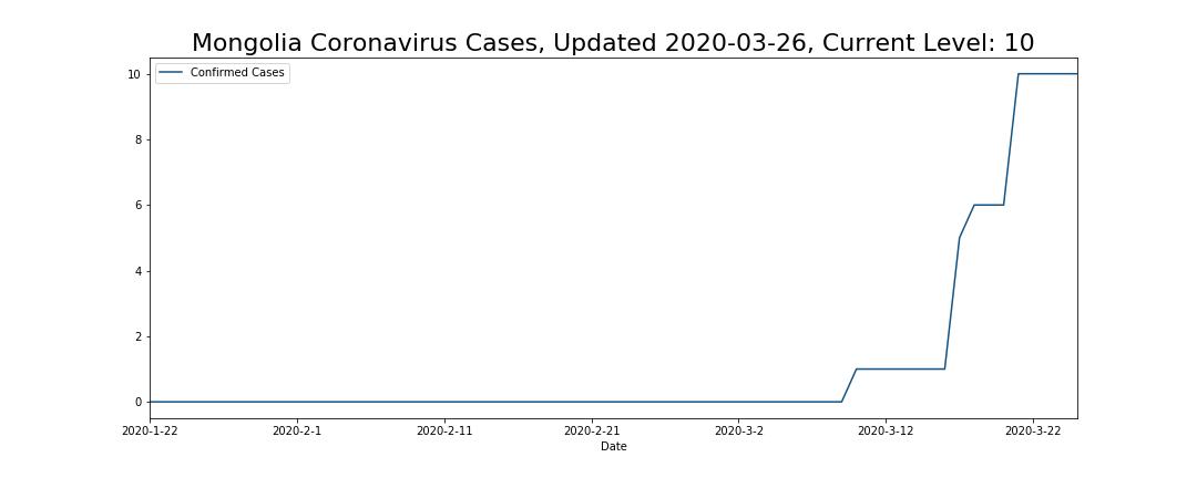 Mongolia Coronavirus Cases