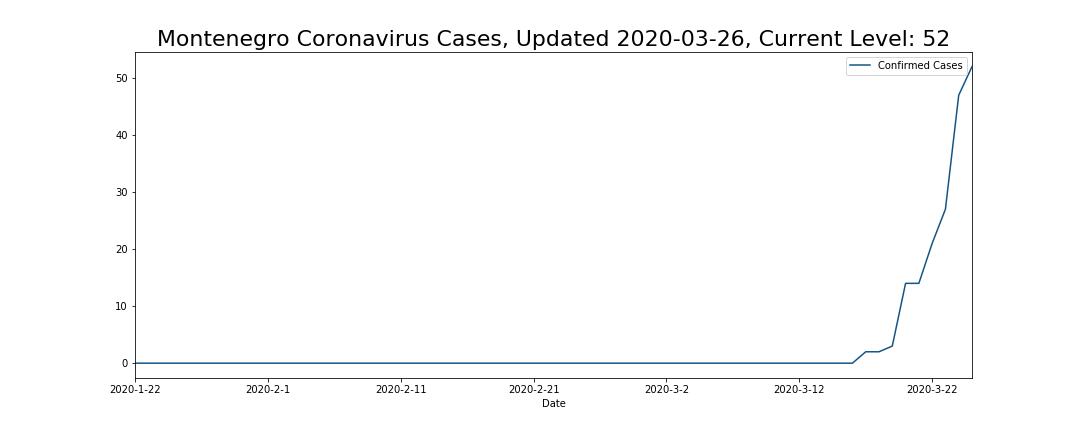 Montenegro Coronavirus Cases