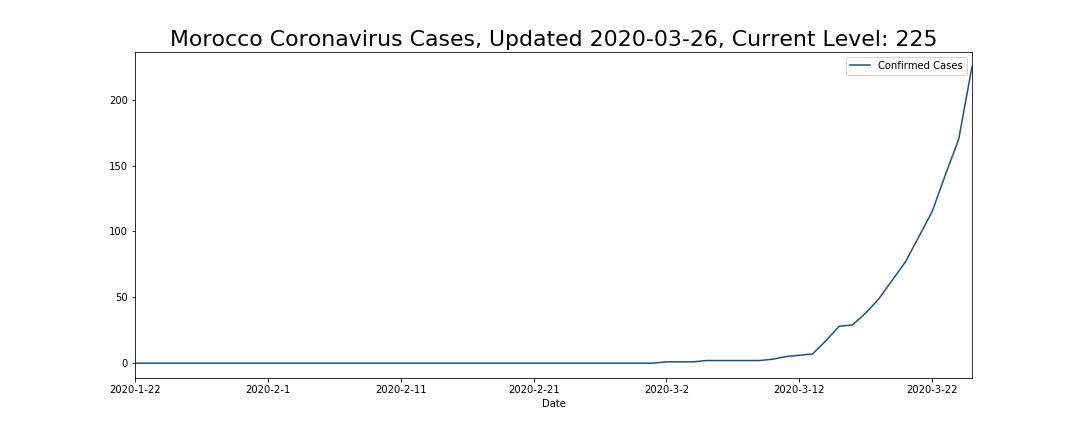 Morocco Coronavirus Cases