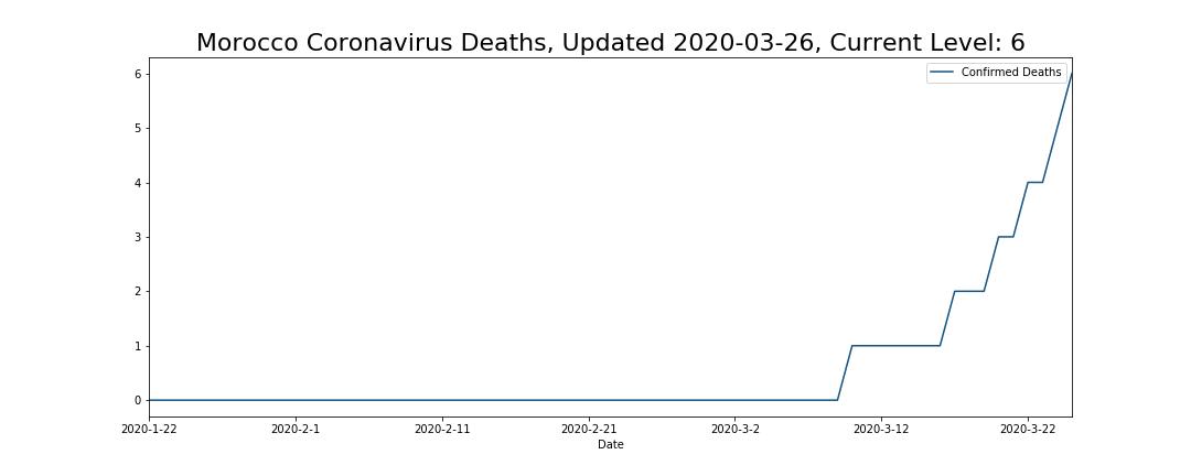 Morocco Coronavirus Deaths