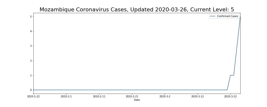 Mozambique Coronavirus Cases