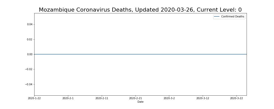 Mozambique Coronavirus Deaths