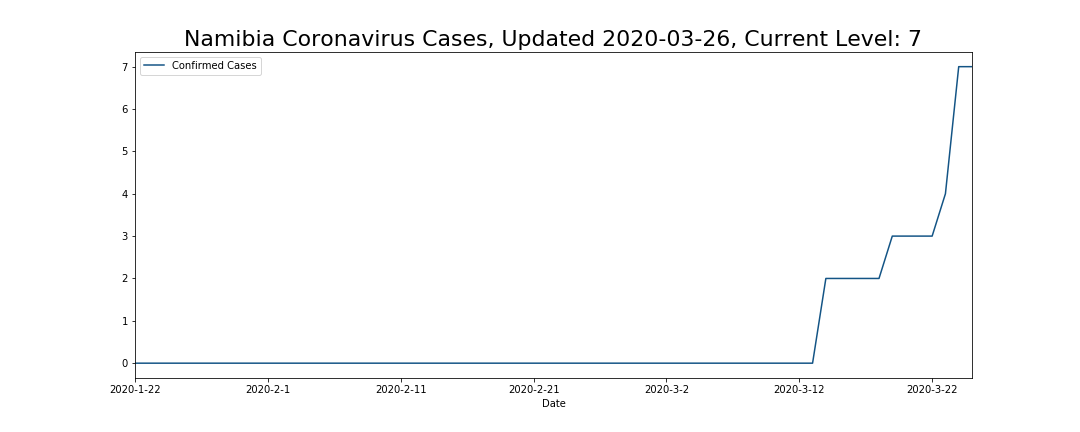 Namibia Coronavirus Cases