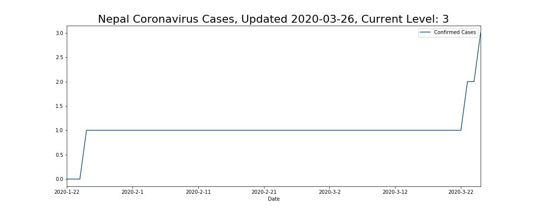 Nepal Coronavirus Cases