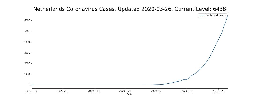 Netherlands Coronavirus Cases