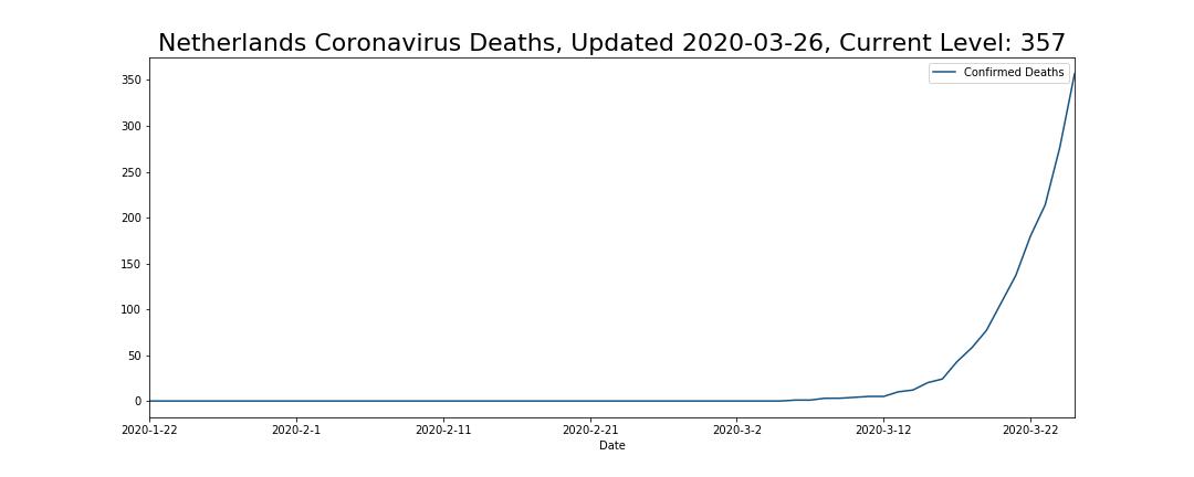 Netherlands Coronavirus Deaths