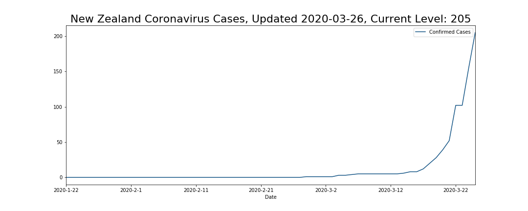 New Zealand Coronavirus Cases