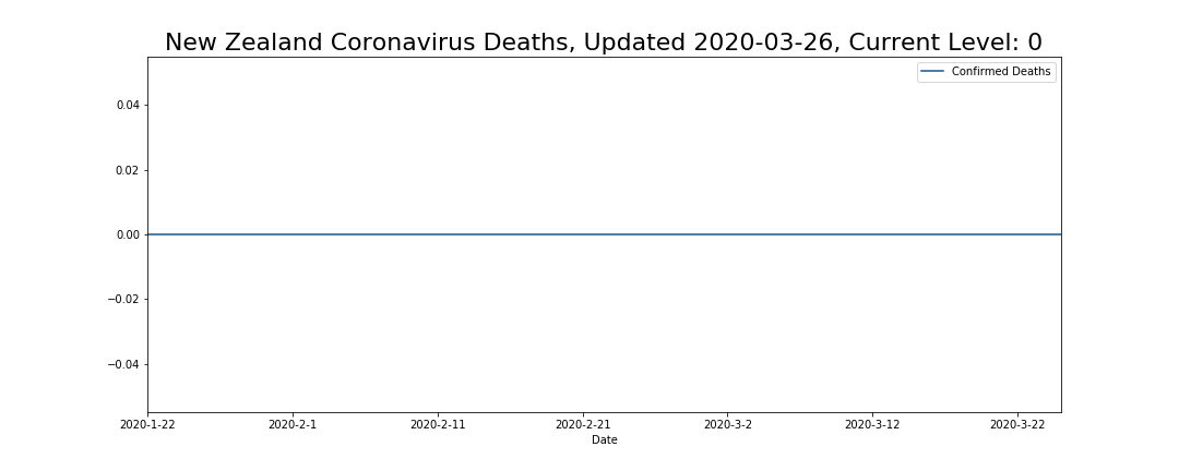 New Zealand Coronavirus Deaths