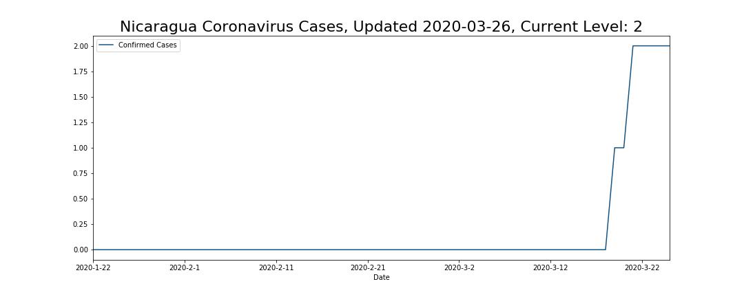 Nicaragua Coronavirus Cases