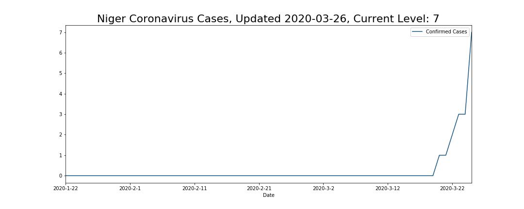 Niger Coronavirus Cases
