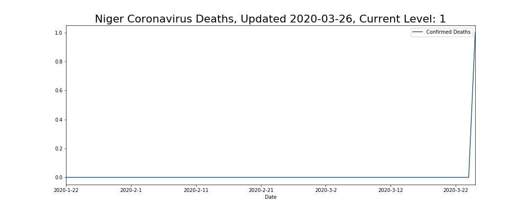 Niger Coronavirus Deaths