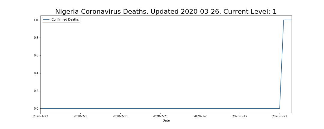 Nigeria Coronavirus Deaths