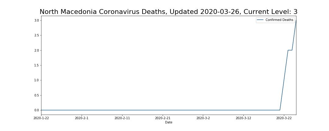 North Macedonia Coronavirus Deaths