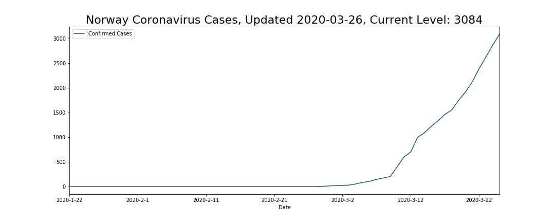 Norway Coronavirus Cases
