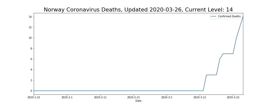 Norway Coronavirus Deaths