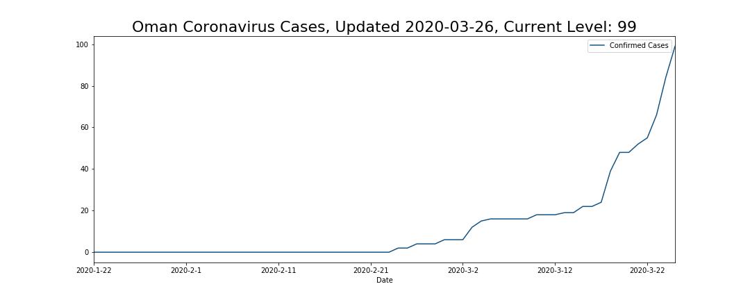 Oman Coronavirus Cases