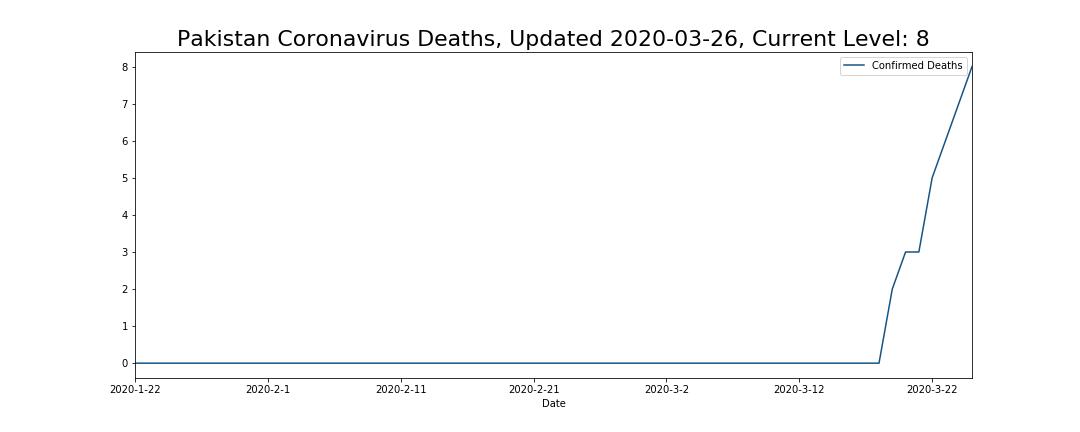 Pakistan Coronavirus Deaths