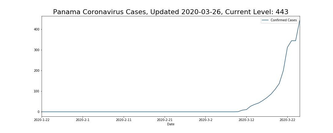 Panama Coronavirus Cases