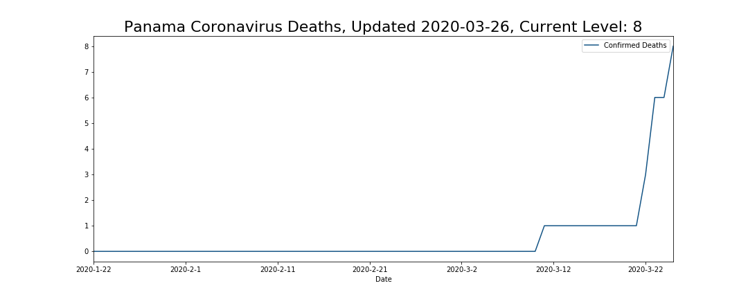 Panama Coronavirus Deaths