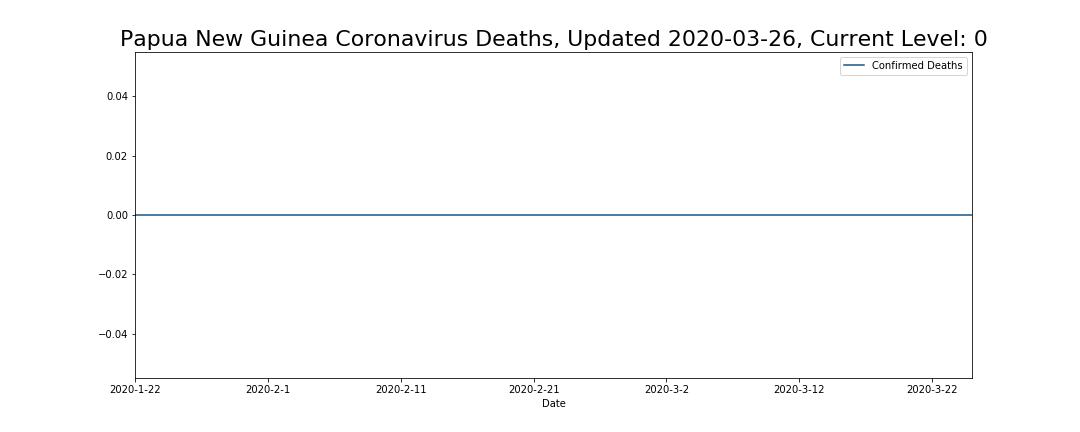 Papua New Guinea Coronavirus Deaths
