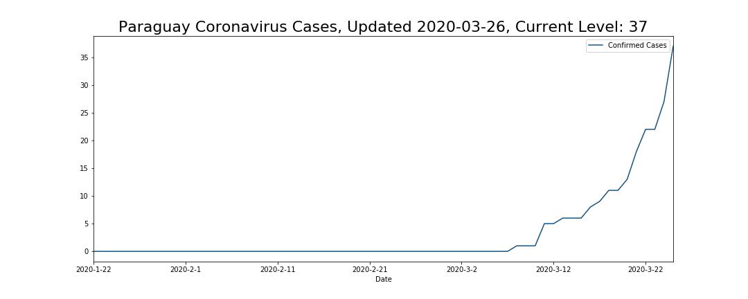 Paraguay Coronavirus Cases
