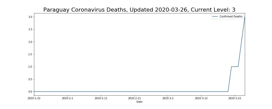 Paraguay Coronavirus Deaths