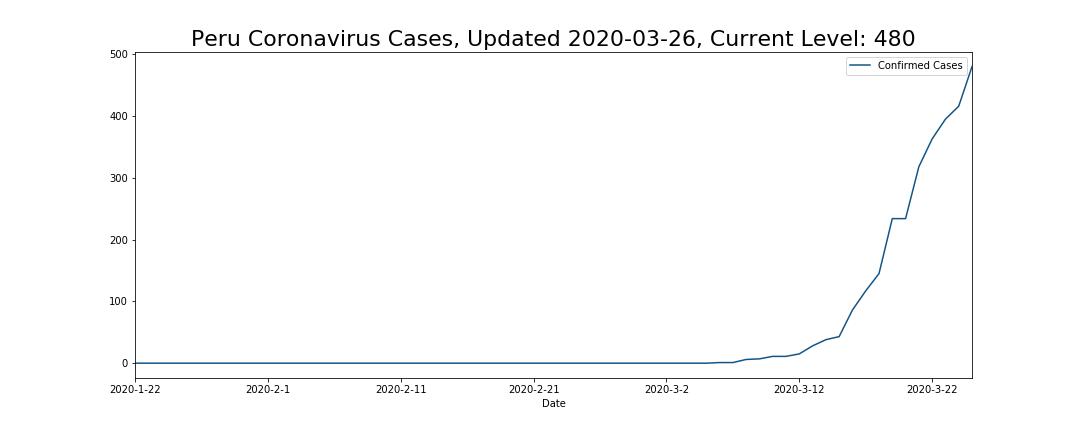 Peru Coronavirus Cases
