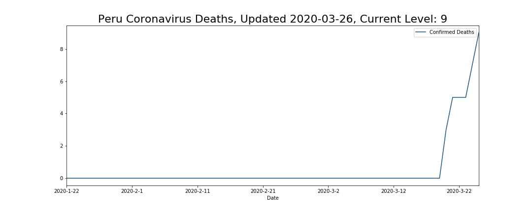 Peru Coronavirus Deaths