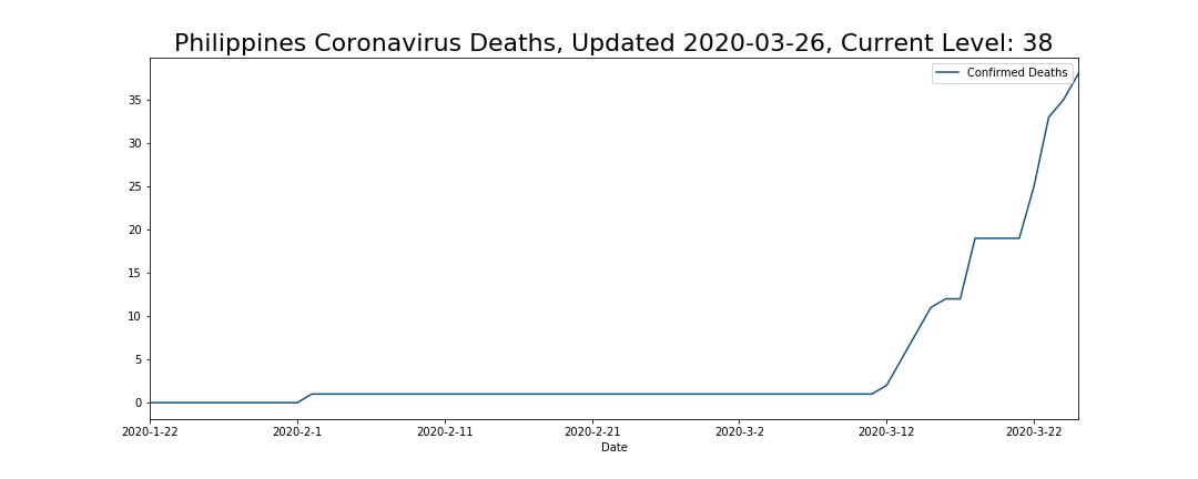 Philippines Coronavirus Deaths