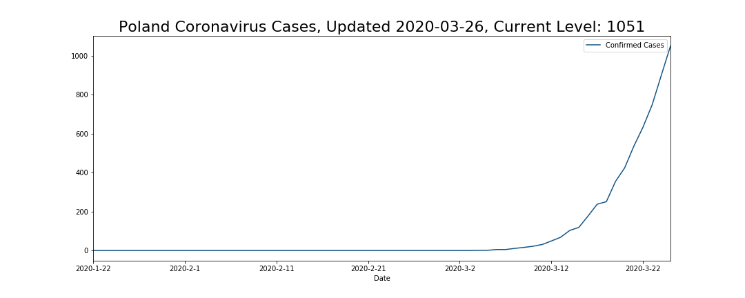 Poland Coronavirus Cases