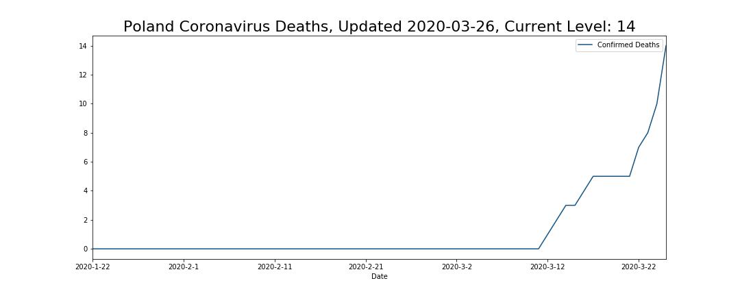 Poland Coronavirus Deaths