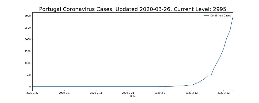 Portugal Coronavirus Cases