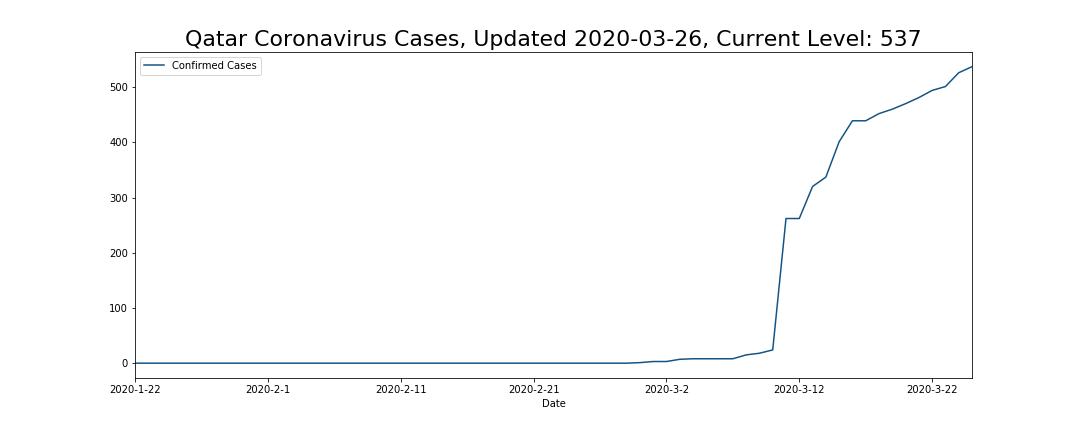 Qatar Coronavirus Cases