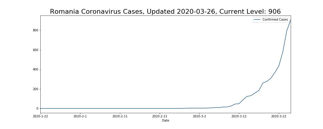 Romania Coronavirus Cases