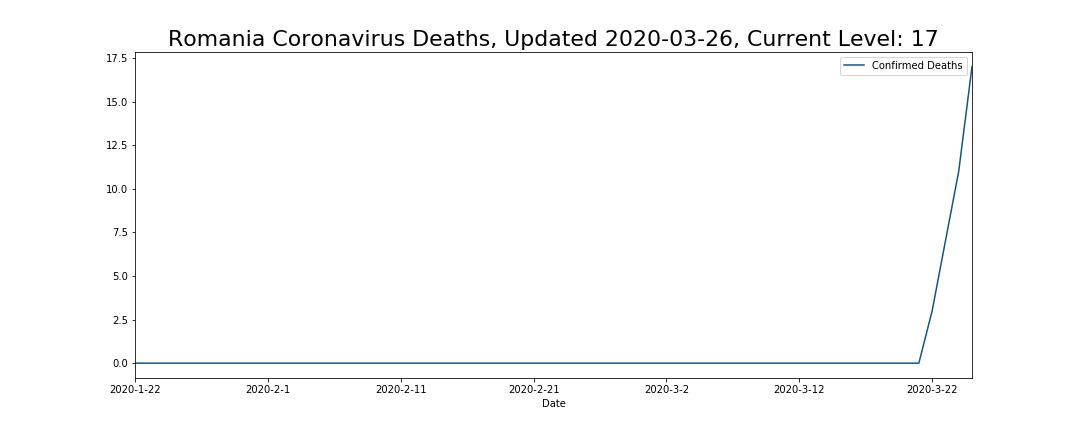 Romania Coronavirus Deaths