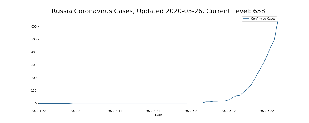 Russia Coronavirus Cases