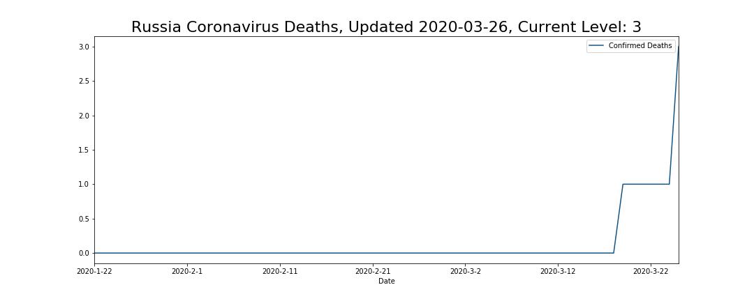 Russia Coronavirus Deaths