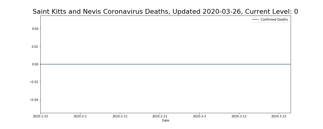 Saint Kitts and Nevis Coronavirus Deaths