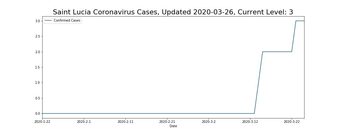 Saint Lucia Coronavirus Cases