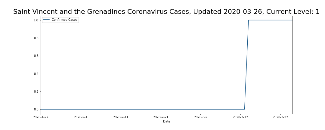 Saint Vincent and the Grenadines Coronavirus Cases