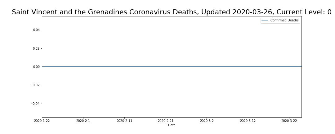 Saint Vincent and the Grenadines Coronavirus Deaths