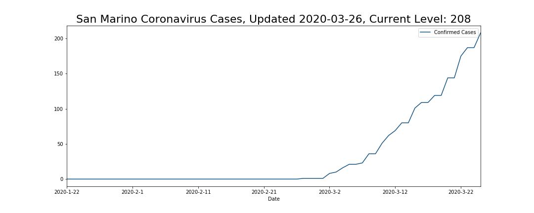 San Marino Coronavirus Cases