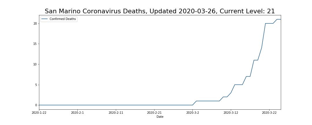 San Marino Coronavirus Deaths
